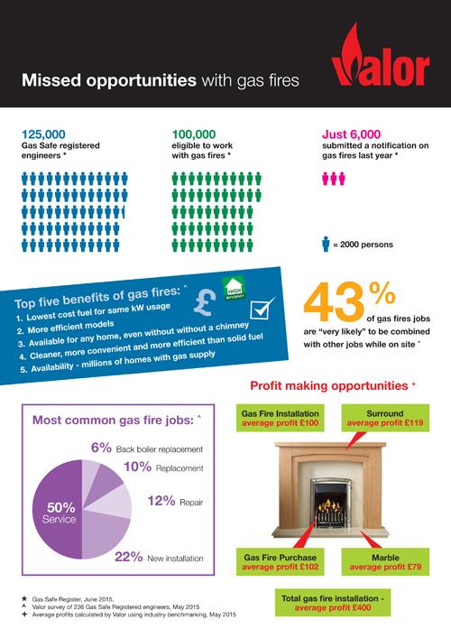 Valor Infographic
