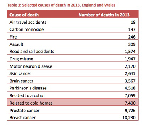 Selected causes of death in 2013, England and Wales