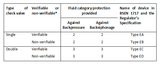 Table 1: * 'Verifiable' means the valve is designed to be capable of being tested in situ to show it is capable of preventing backflow