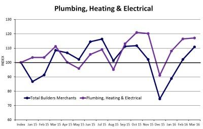 Builders merchants sales rise in Q1 2016