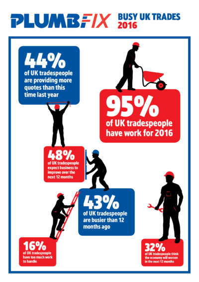 Busy UK trades 2016