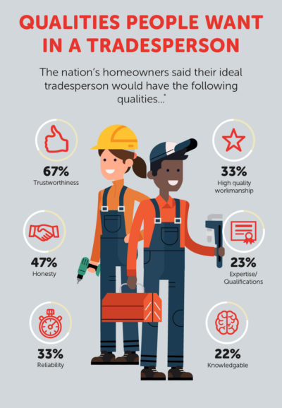 Qualities people want in a tradesperson