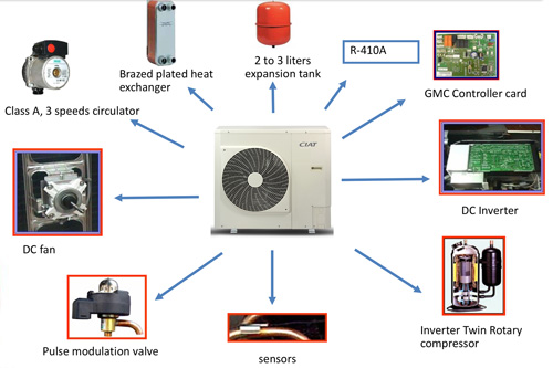 Key components of the new Ereba air-to-water monobloc heat pump