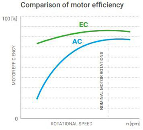 Comparison of EC and AC motor performance values