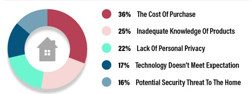 Consumers' key reasons for not investing in a smart home