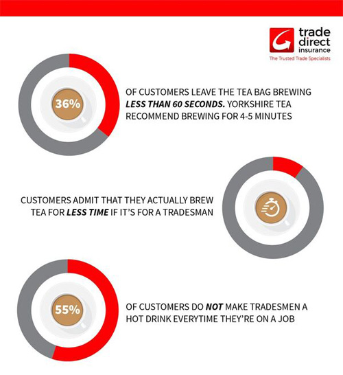 Trade Direct's research was based on a survey of 1,000 adults across the UK who had employed a tradesman at some point.