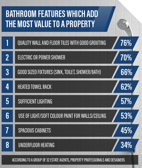 An infographic which ranks the bathroom features which experts believe add the most to a bathrooms and property's overall value. Credit https://www.showerstoyou.co.uk/ with a clickable link.