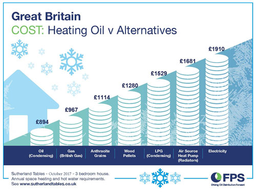 GB Energy Prices Winter Dec 2017