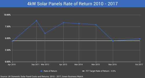 Solar panels rate of return