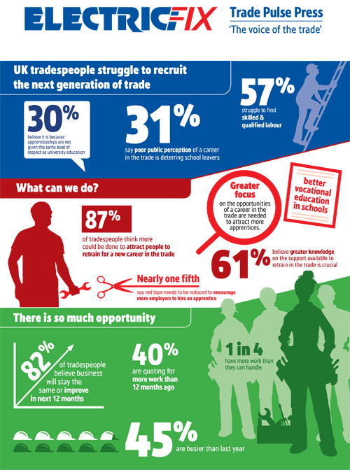 Screwfix Trade Pulse is a monthly index which surveys more than 500 UK tradespeople to track work levels and optimism among the trade