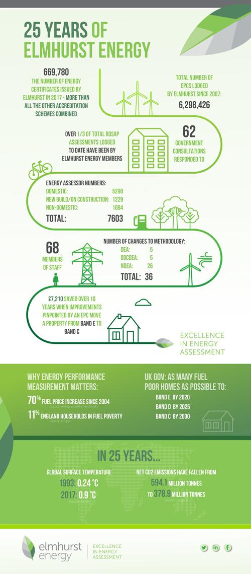 25 years of Elmhurst Energy