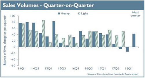 Sales volumes – quarter-on-quarter