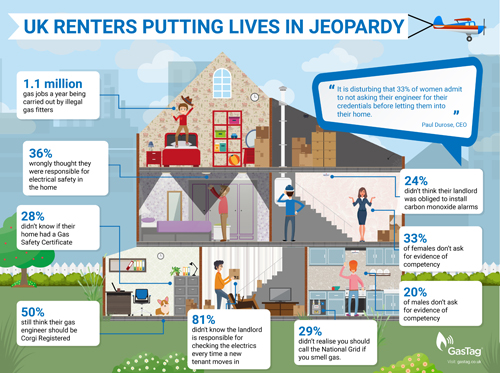 The findings came in a survey of renters