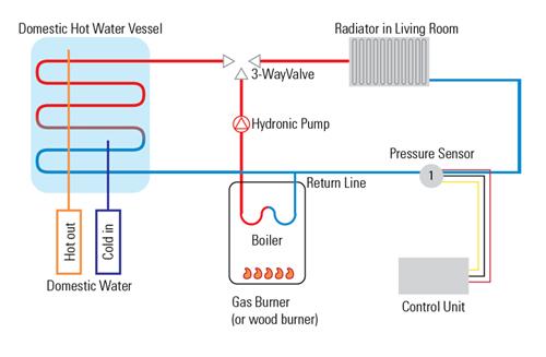 How the pressure sensor works