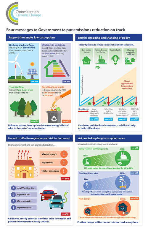 An infographic highlights the CCC's four messages to the government
