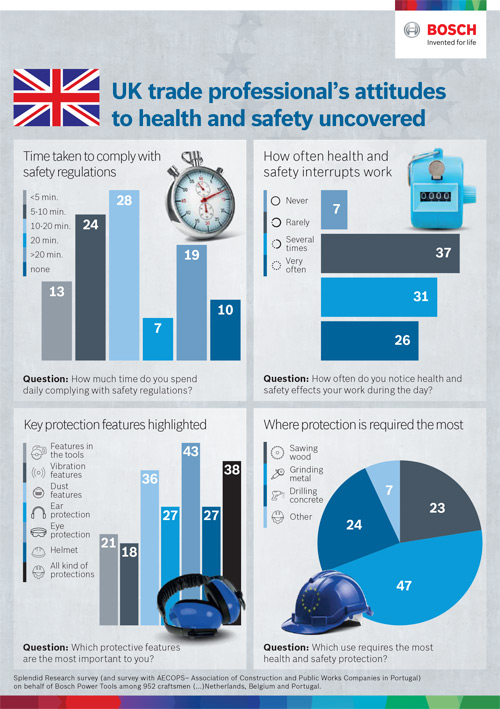 56% of UK tradespeople said that they stopped work several times a day to meet health and safety requirements