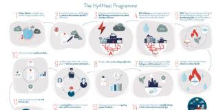 The Hy4Heat Programme