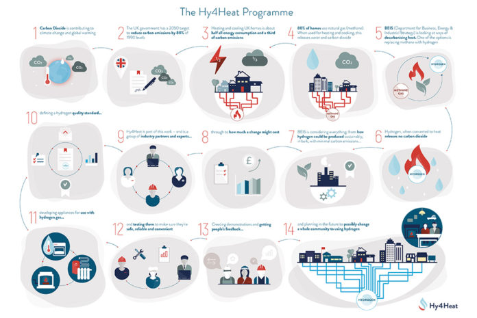 The Hy4Heat Programme