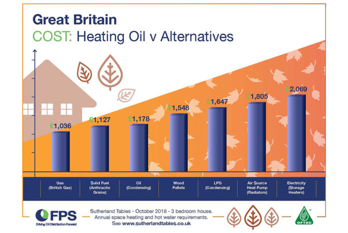 The cost of heating oil versus alternative fuels